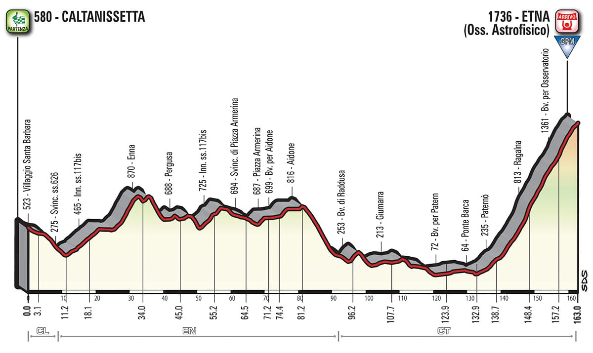 Recorrido del Giro de Italia celebra su sexta etapa en Caltanissetta-Etna