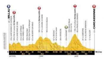 Esquema de la decimoquinta etapa del Tour de Francia 2018